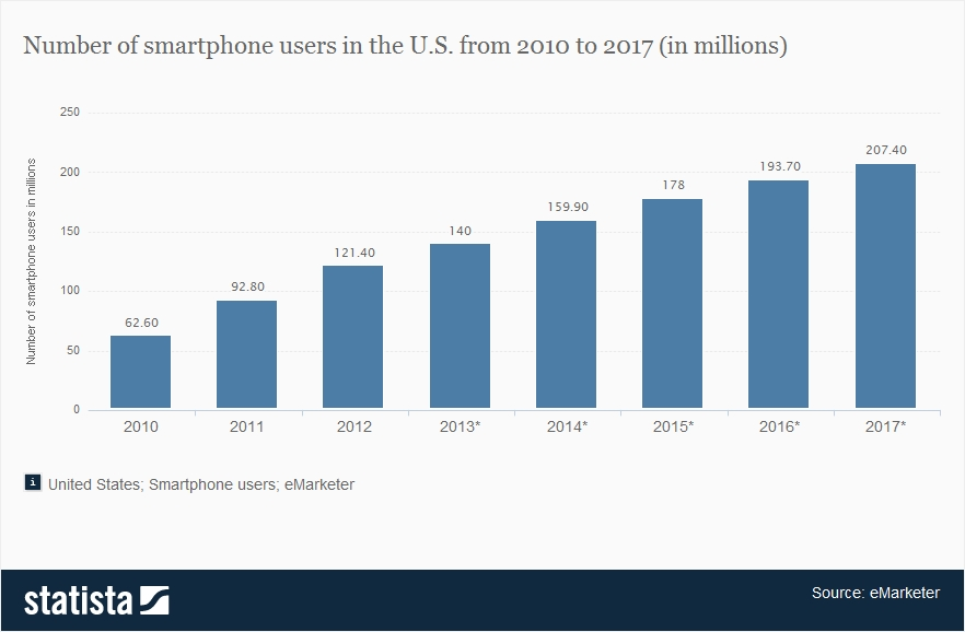 Statistic: Number of smartphone users in the U.S. from 2010 to 2017 (in millions) | Statista